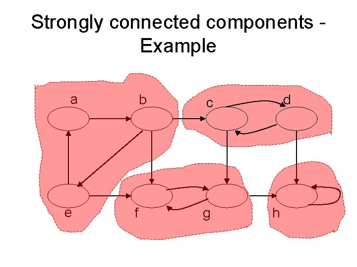 Strongly connected components - Example a e b f d c g h