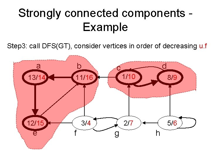 Strongly connected components - Example Step 3: call DFS(GT), consider vertices in order of
