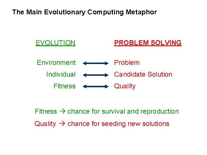 The Main Evolutionary Computing Metaphor EVOLUTION PROBLEM SOLVING Environment Problem Individual Fitness Candidate Solution