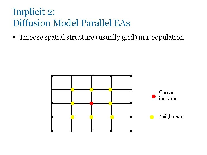 Implicit 2: Diffusion Model Parallel EAs § Impose spatial structure (usually grid) in 1