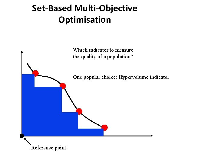Set-Based Multi-Objective Optimisation Which indicator to measure the quality of a population? One popular