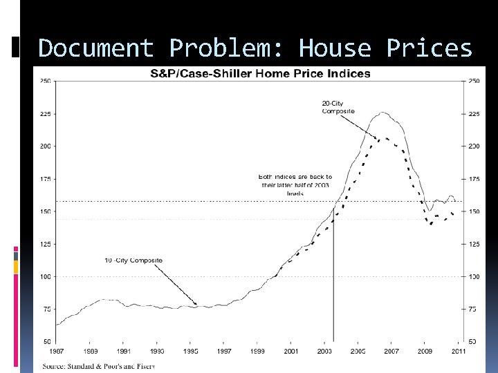 Document Problem: House Prices