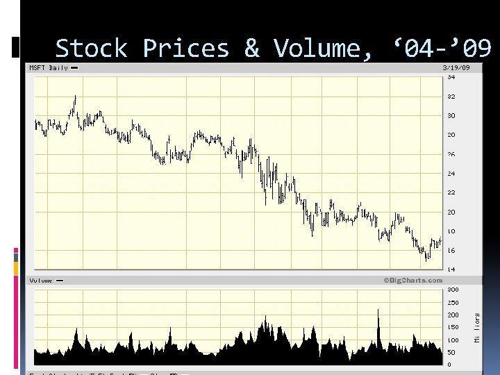 Stock Prices & Volume, ' 04 -' 09