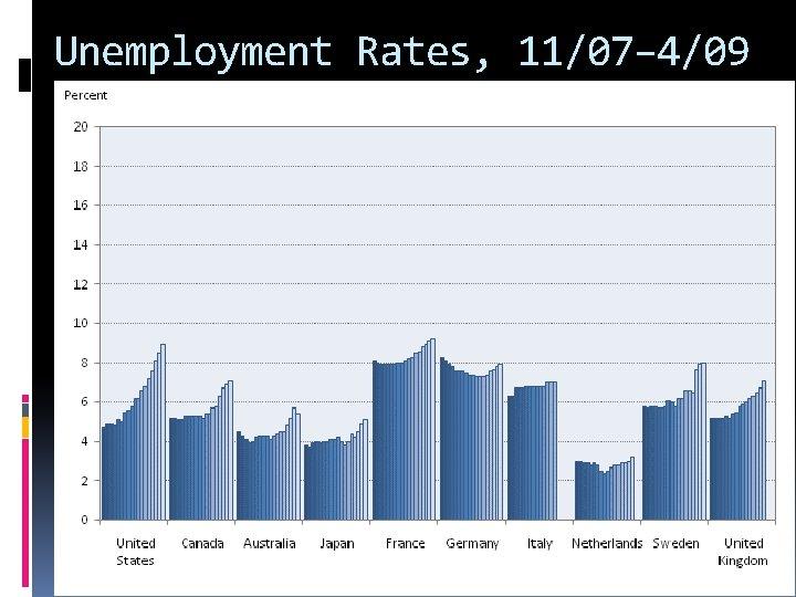 Unemployment Rates, 11/07– 4/09 2009