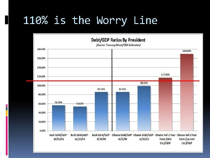 110% is the Worry Line