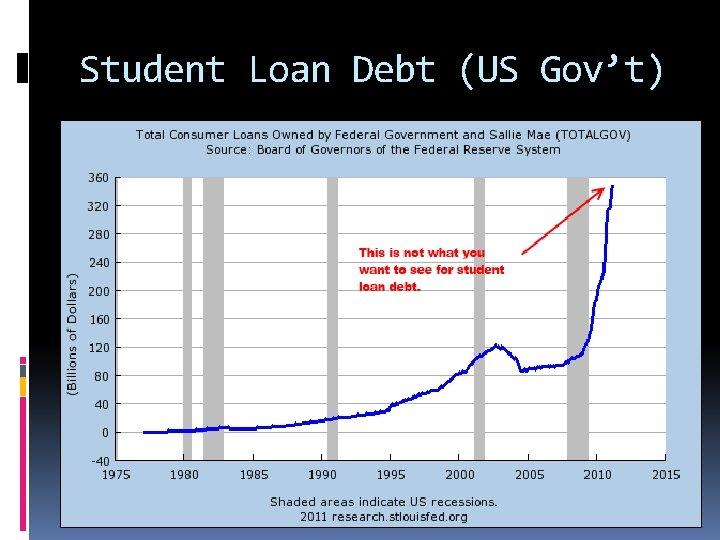Student Loan Debt (US Gov't)