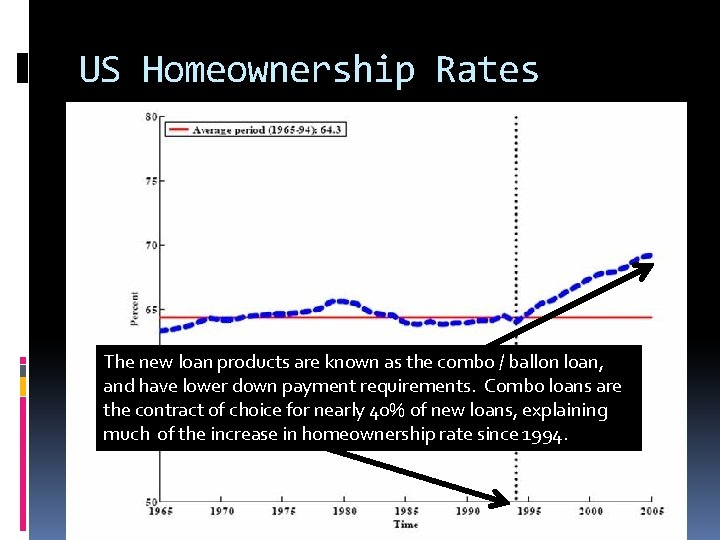US Homeownership Rates The new loan products are known as the combo / ballon