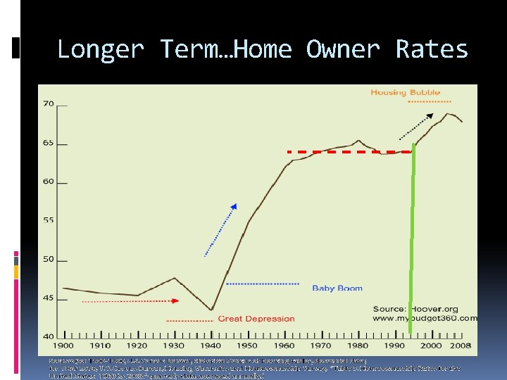 Longer Term…Home Owner Rates