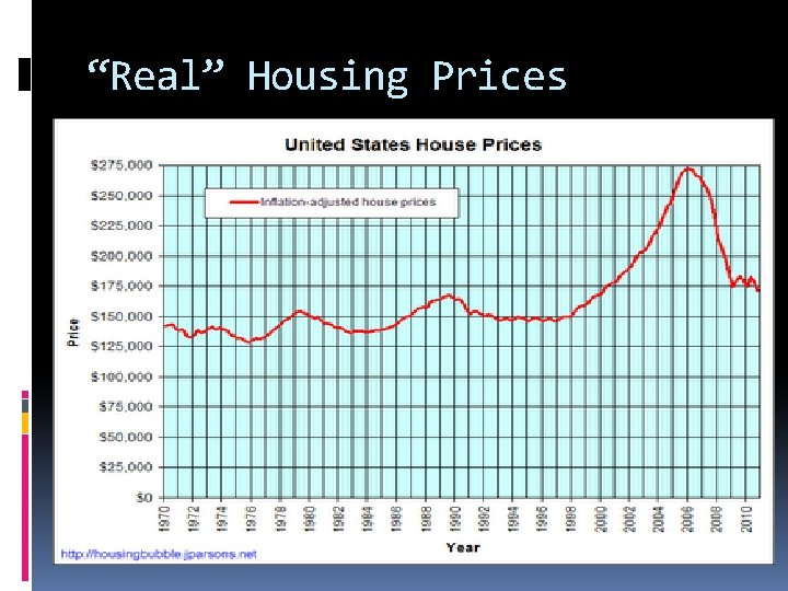"""""""Real"""" Housing Prices"""