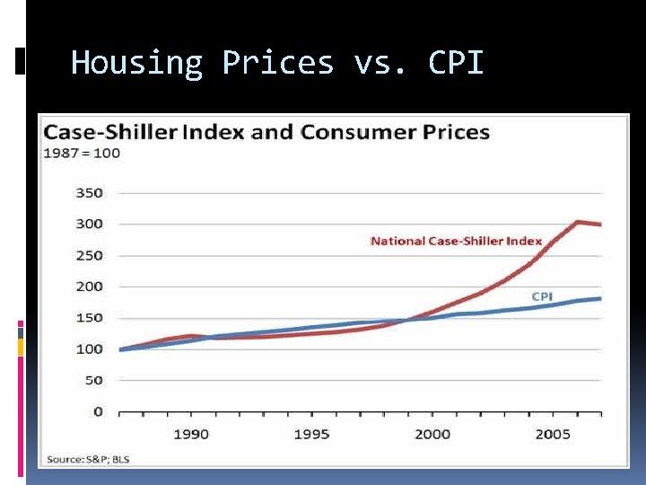 Housing Prices vs. CPI