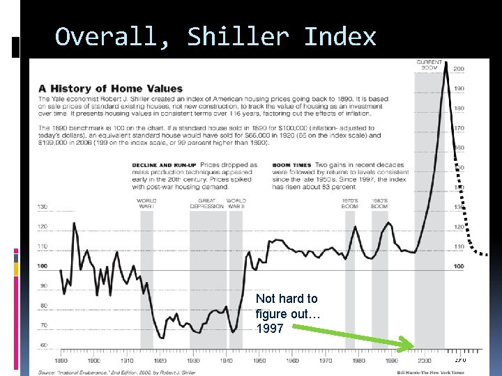 Overall, Shiller Index Not hard to figure out… 1997