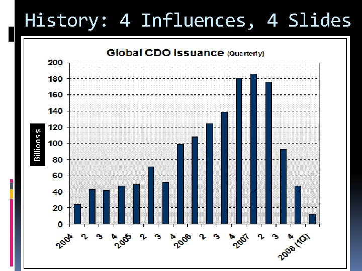 Billions $ History: 4 Influences, 4 Slides