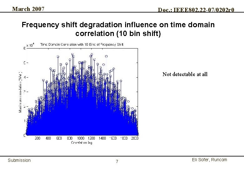 March 2007 Doc. : IEEE 802. 22 -07/0202 r 0 Frequency shift degradation influence
