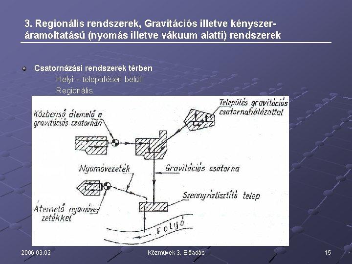 3. Regionális rendszerek, Gravitációs illetve kényszeráramoltatású (nyomás illetve vákuum alatti) rendszerek Csatornázási rendszerek térben