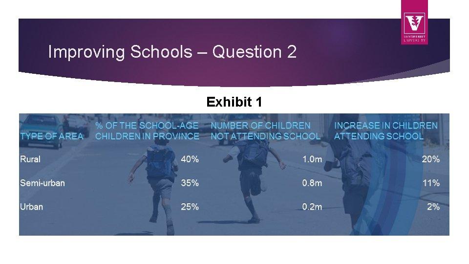 Improving Schools – Question 2 Exhibit 1