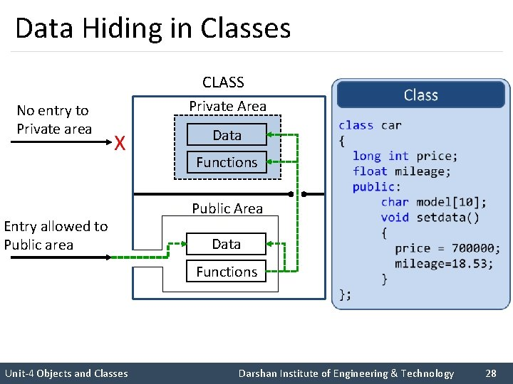 Data Hiding in Classes CLASS No entry to Private area Entry allowed to Public