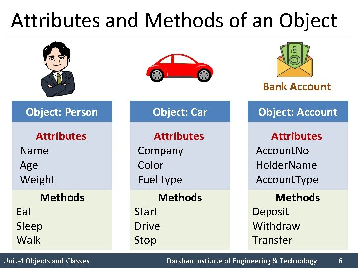 Attributes and Methods of an Object Bank Account Object: Person Object: Car Object: Account