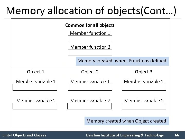Memory allocation of objects(Cont…) Common for all objects Member function 1 Member function 2