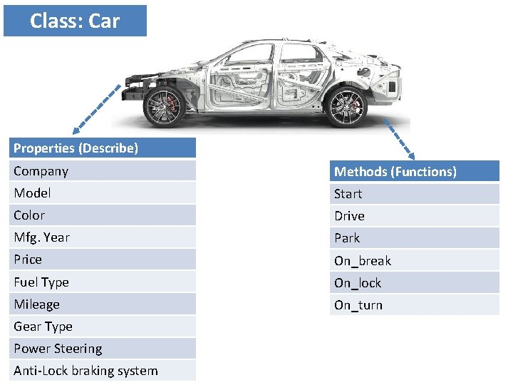 Class: Car Properties (Describe) Company Methods (Functions) Model Start Color Drive Mfg. Year Park