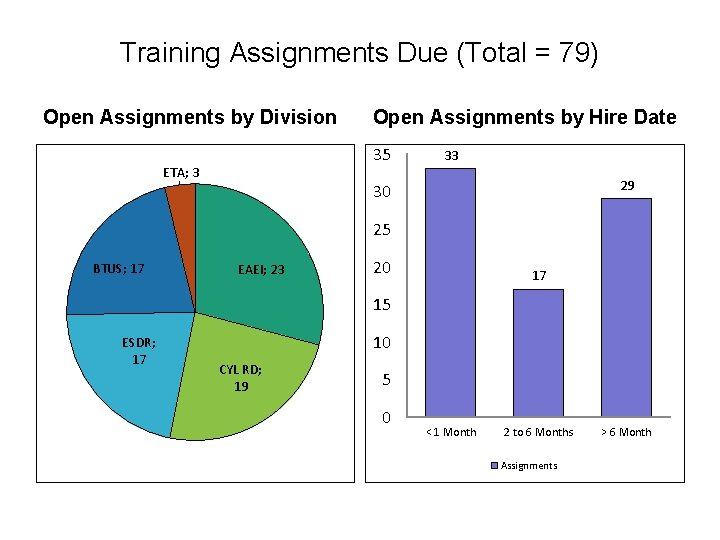 Training Assignments Due (Total = 79) Open Assignments by Division Open Assignments by Hire