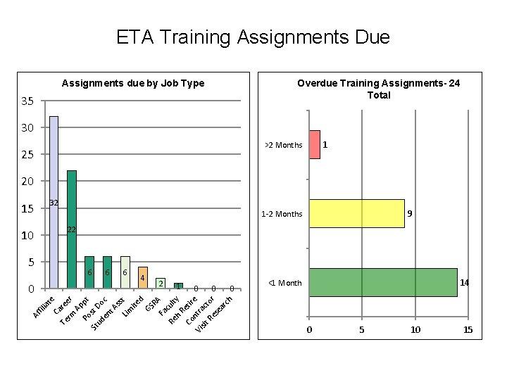 ETA Training Assignments Due Overdue Training Assignments- 24 Total Assignments due by Job Type