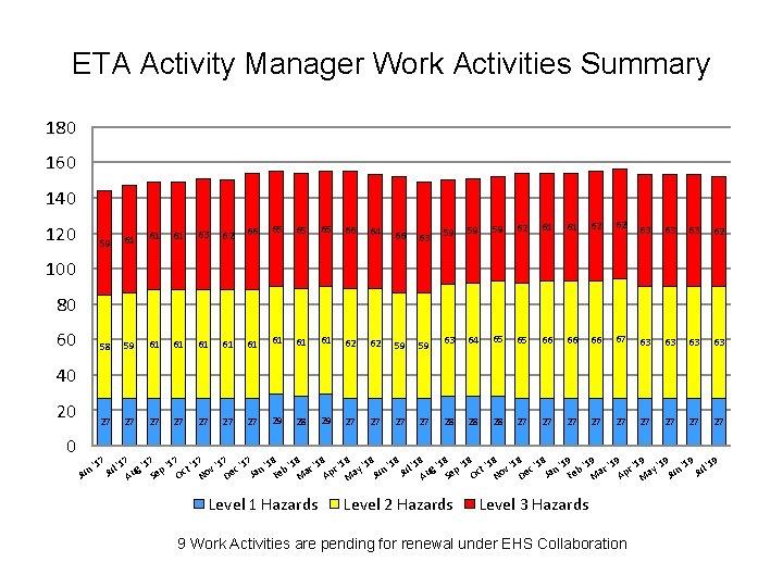 ETA Activity Manager Work Activities Summary 180 160 140 120 61 63 62 66