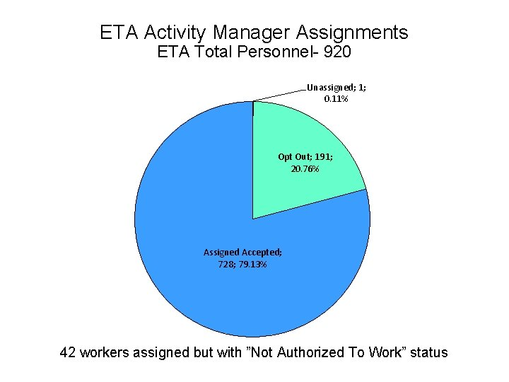 ETA Activity Manager Assignments ETA Total Personnel- 920 Unassigned; 1; 0. 11% Opt Out;