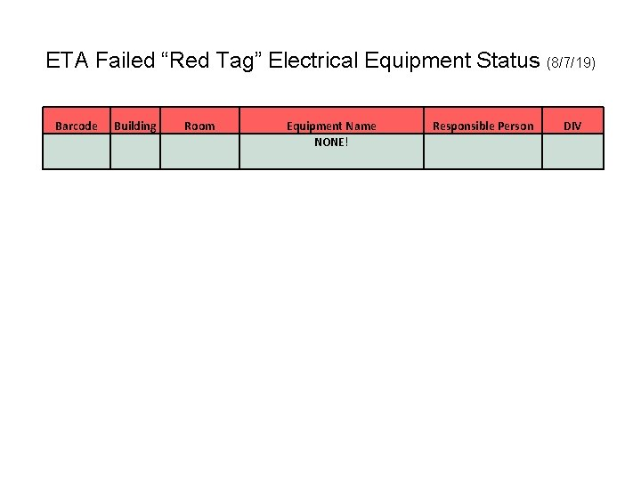 """ETA Failed """"Red Tag"""" Electrical Equipment Status (8/7/19) Barcode Building Room Equipment Name NONE!"""