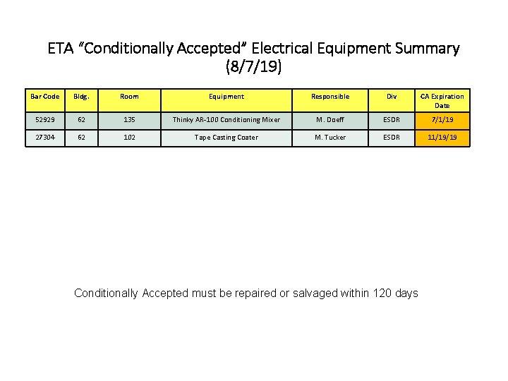"ETA ""Conditionally Accepted"" Electrical Equipment Summary (8/7/19) Bar Code Bldg. Room Equipment Responsible Div"