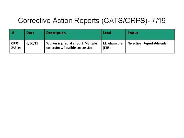 Corrective Action Reports (CATS/ORPS)- 7/19 # Date Description Lead Status ORPS 2 A 5(e)