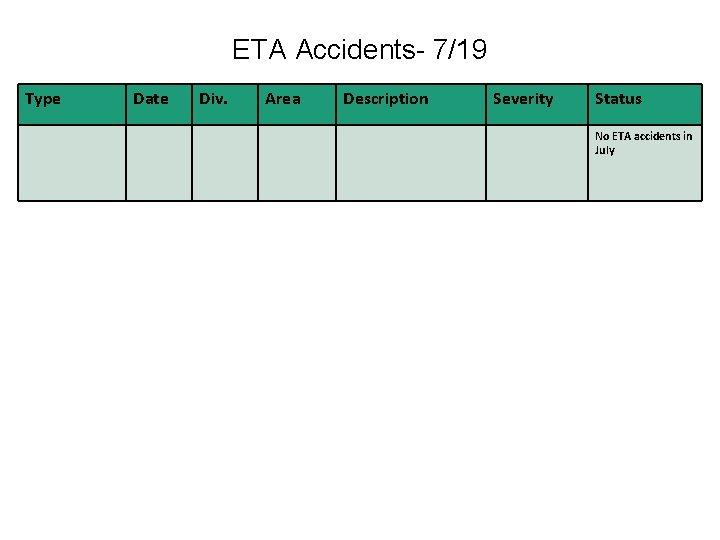 ETA Accidents- 7/19 Type Date Div. Area Description Severity Status No ETA accidents in