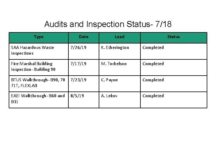 Audits and Inspection Status- 7/18 Type Date Lead Status SAA Hazardous Waste Inspections 7/26/19