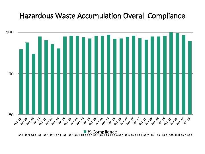 Hazardous Waste Accumulation Overall Compliance 100 90 Ja Oc t '1 2 n '1
