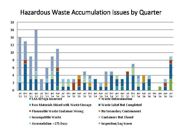 Hazardous Waste Accumulation Issues by Quarter 18 16 14 12 10 8 6 4