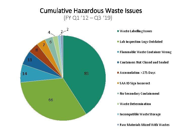 Cumulative Hazardous Waste Issues (FY Q 1 ' 12 – Q 3 ' 19)
