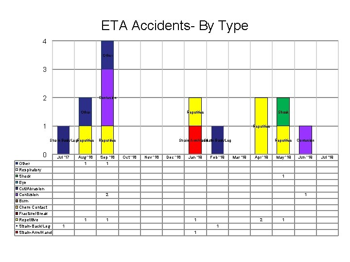 ETA Accidents- By Type 4 Other 3 2 Contusion Other Repetitive Shock 1 Repetitive