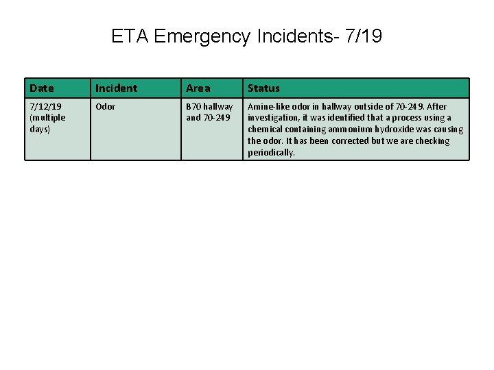 ETA Emergency Incidents- 7/19 Date Incident Area Status 7/12/19 (multiple days) Odor B 70