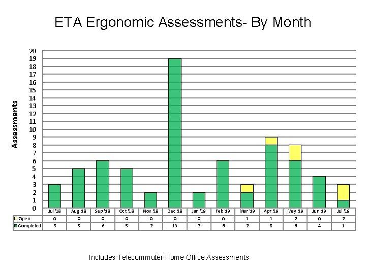 Assessments ETA Ergonomic Assessments- By Month 20 19 18 17 16 15 14 13