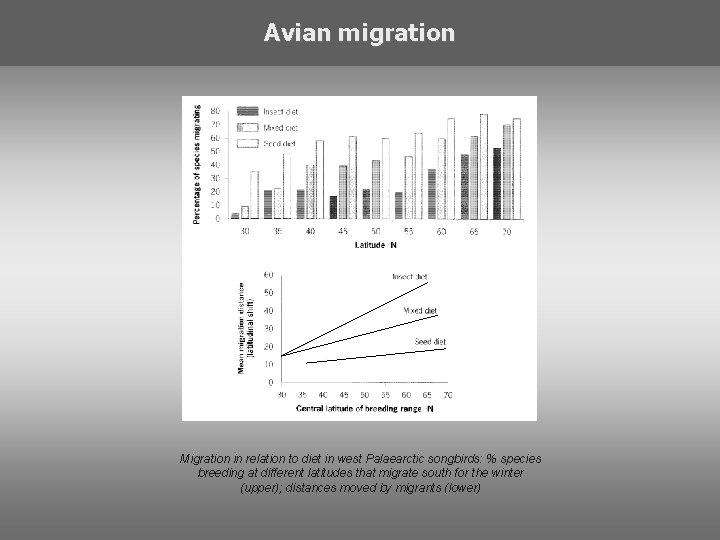Avian migration Migration in relation to diet in west Palaearctic songbirds: % species breeding