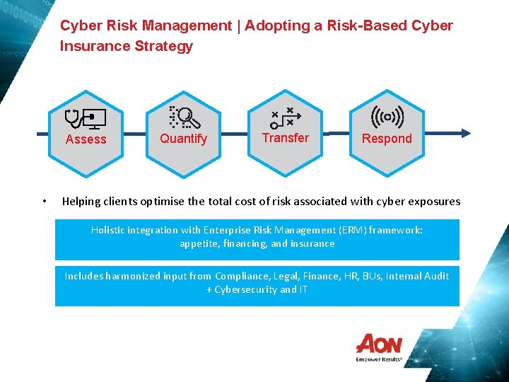 Cyber Risk Management | Adopting a Risk-Based Cyber Insurance Strategy Assess • Quantify Transfer