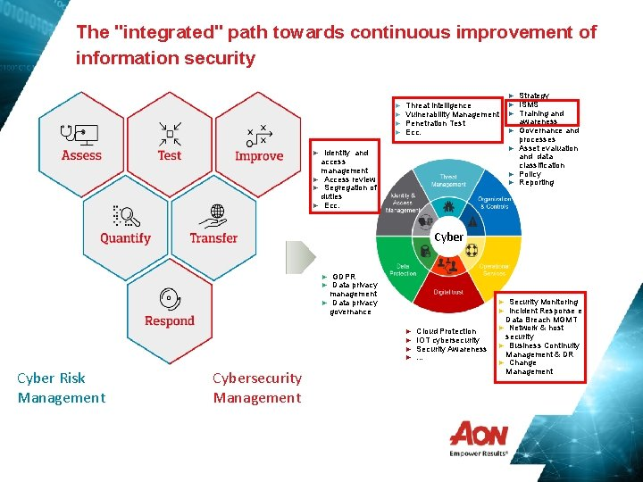 """The """"integrated"""" path towards continuous improvement of information security ► ► Threat intelligence Vulnerability"""