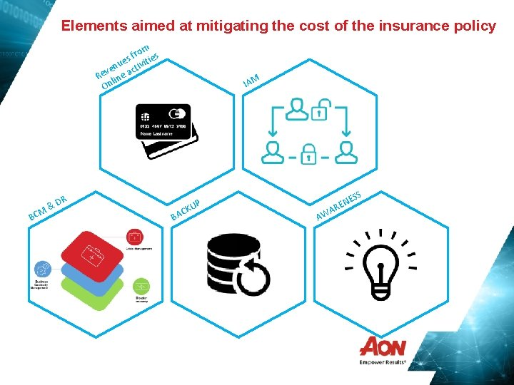 Elements aimed at mitigating the cost of the insurance policy m fro ies s