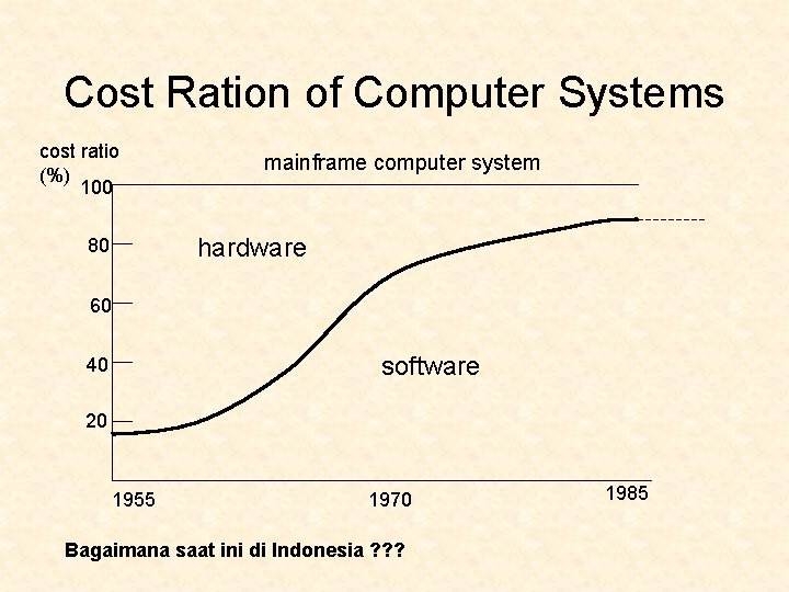 Cost Ration of Computer Systems cost ratio (%) 100 mainframe computer system hardware 80