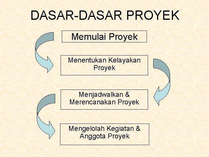 DASAR-DASAR PROYEK Memulai Proyek Menentukan Kelayakan Proyek Menjadwalkan & Merencanakan Proyek Mengelolah Kegiatan &