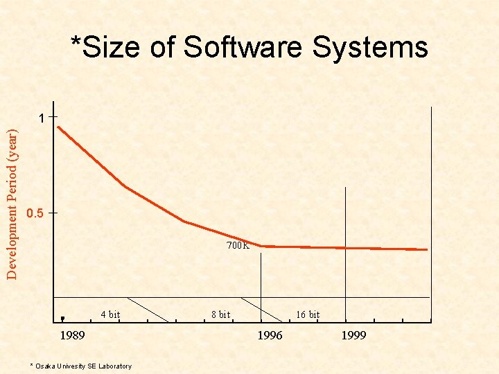 *Size of Software Systems Development Period (year) 1 0. 5 700 K 4 bit