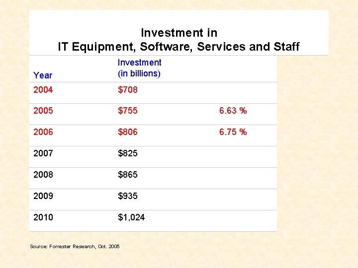 Investment in IT Equipment, Software, Services and Staff IT INVESTMENT Year Investment (in billions)
