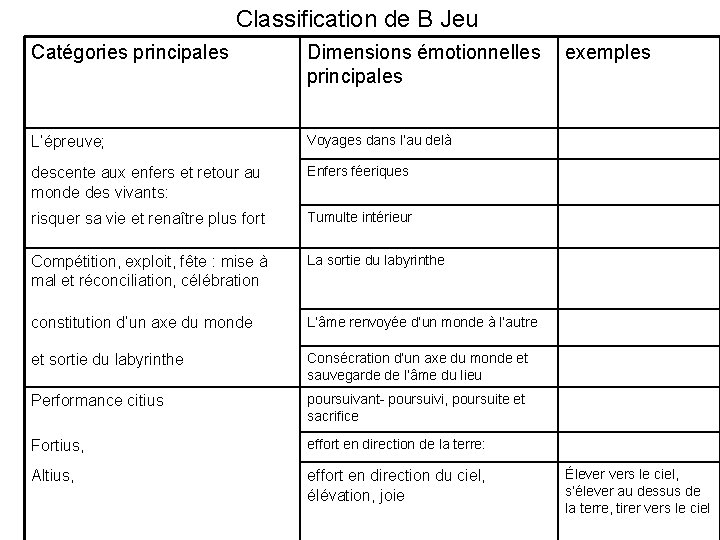 Classification de B Jeu Catégories principales Dimensions émotionnelles exemples principales L'épreuve; Voyages dans l'au