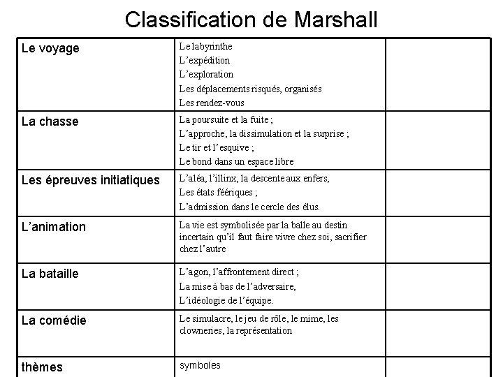Classification de Marshall Le voyage Le labyrinthe L'expédition L'exploration Les déplacements risqués, organisés Les