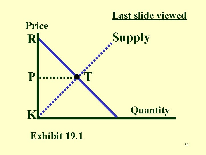 Last slide viewed Price Supply R P K T Quantity Exhibit 19. 1 34