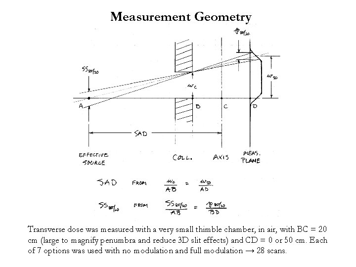 Measurement Geometry Transverse dose was measured with a very small thimble chamber, in air,